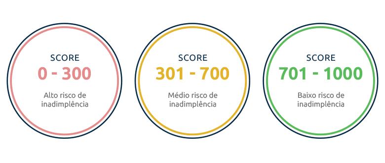 O que é score de crédito e como ele ajuda a obter crédito - Saiba Mais!