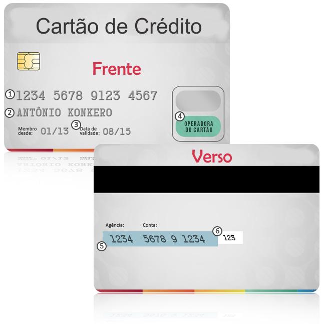 Saiba o Que São os Números do Seu Cartão de Crédito!