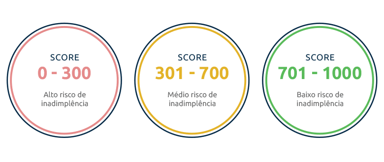 Score de Crédito   Entenda Funciona o Sistema de Classificação de Crédito