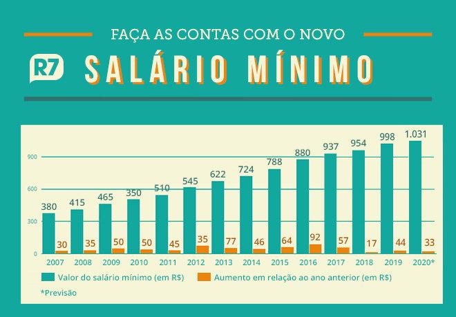 Salário mínimo de R$ 1045,00 entra em vigor a partir de amanhã