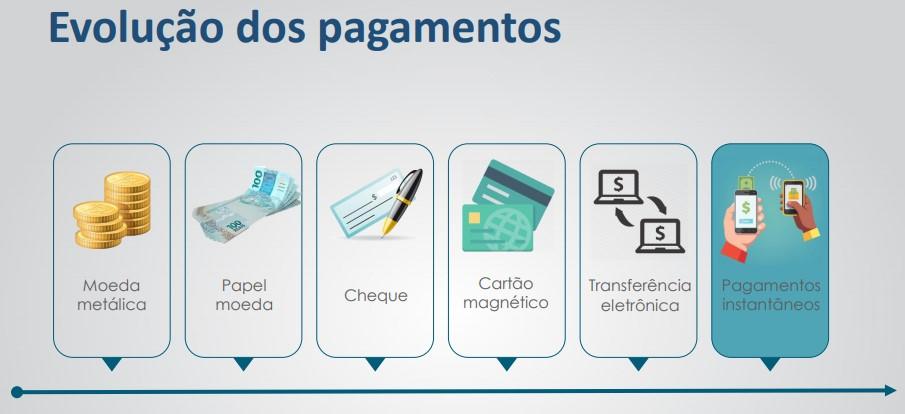 O sistema de pagamentos instantâneos do Banco Central se chamará Pix